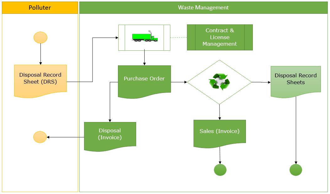 MIT informatika: delatnost prerade otpada (Waste management)